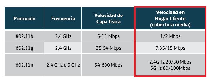 velocidad wifi resaltado hogar.png