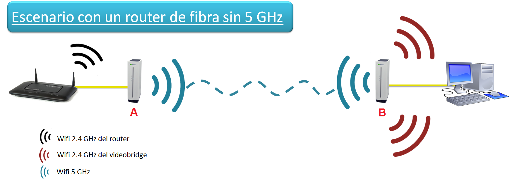 escenario con router fibra.png