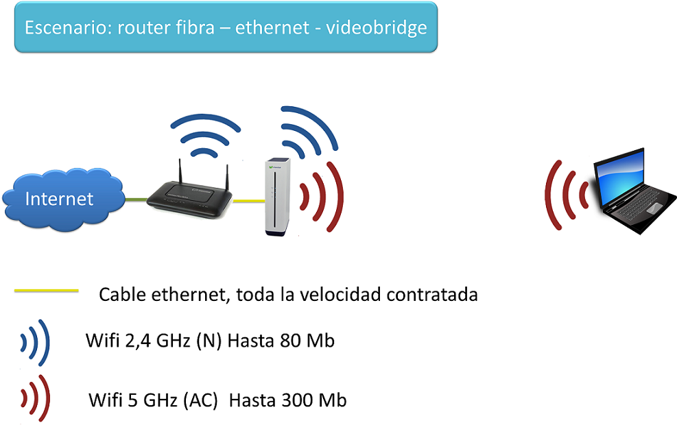 escenario router fibra -ethernet -videobridge.png