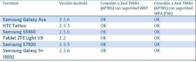 Tabla de Pruebas Android.JPG