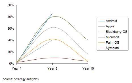 Smartphone-cyclicality.jpg