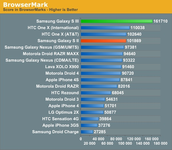 Comparativa de procesadores de teléfonos móviles actuales