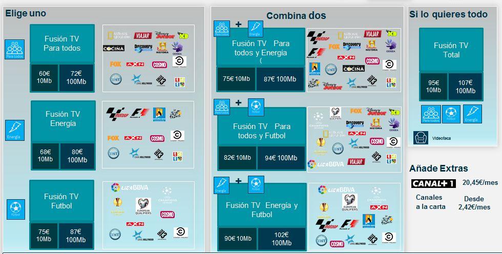 modalidades movistar fusion TV agosto 2014.JPG