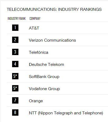 fortunetelecommunicationsindustryrankings.JPG