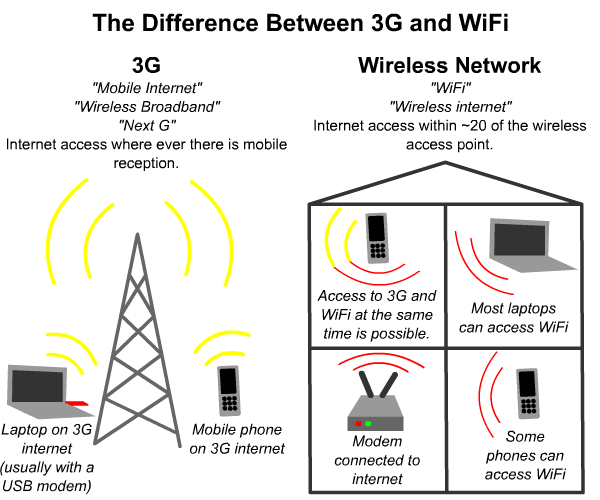 difference-between-3g-mobile-broadband-and-wifi-wireless-network.png