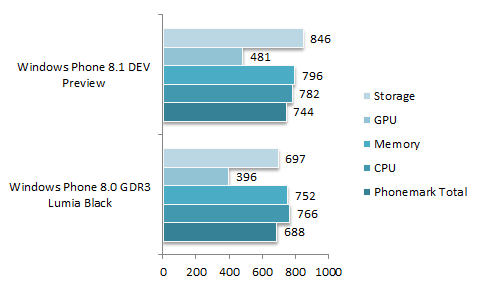 Benchmark-Phonemark-WP-8.0-vs-8.1.png