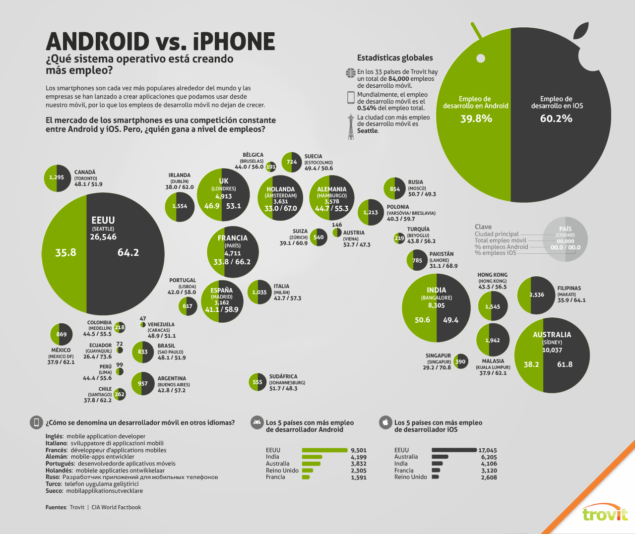 ios_vs_android_ES.png