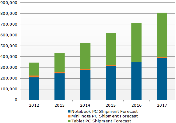 DisplaySearch-Mobile-PC-shipments-by-2016.png