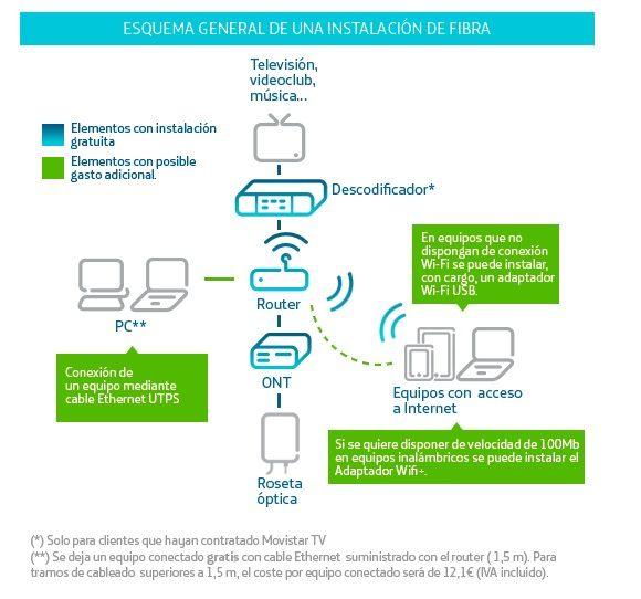 Solucionado c mo acceder a ont hg8240h comunidad movistar - Fibra optica en casa ...